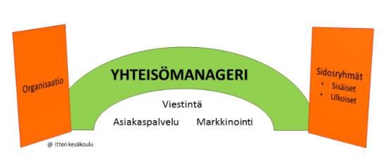 Yhteisömanageri on silta organisaation ja sen sidosryhmien välillä